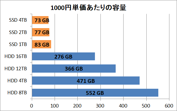 SSD-HDD_Price