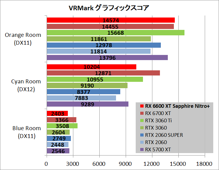 SAPPHIRE NITRO+ AMD Radeon RX 6600 XT_bench_vr