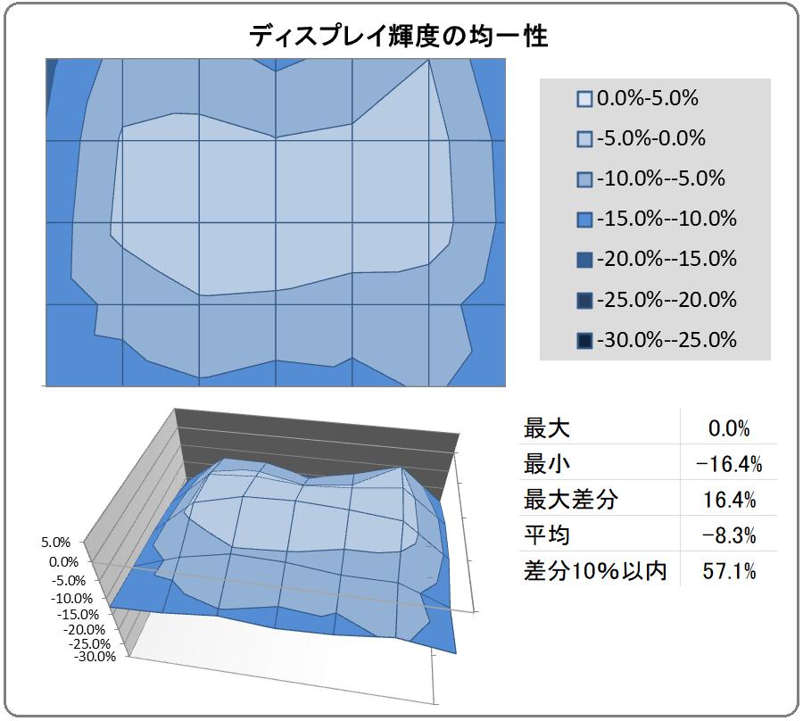 MSI OPTIX MAG251RX_uniformity