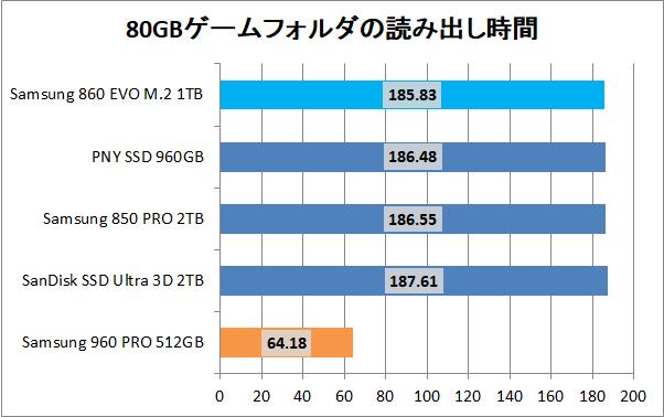 Samsung 860 EVO M.2 1TB_copy_game_read