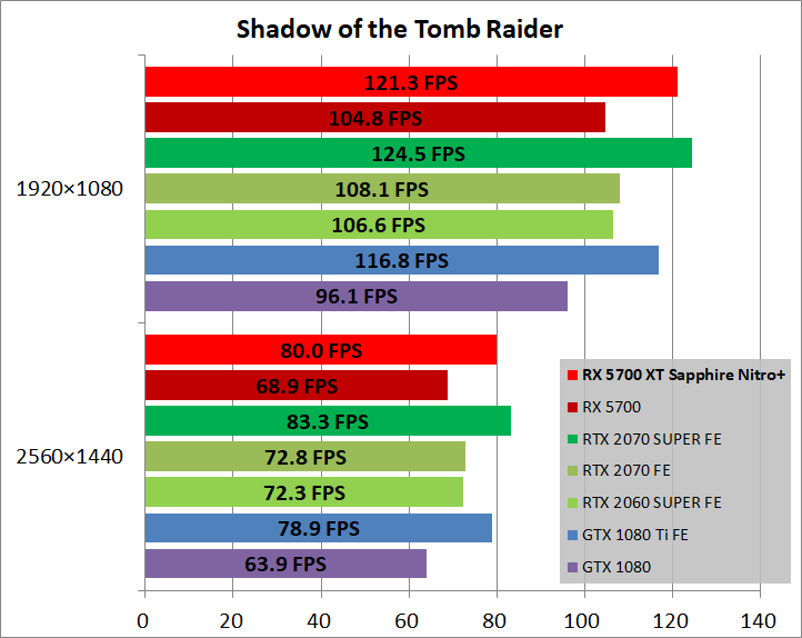 SAPPHIRE NITRO+ Radeon RX 5700 XT_game_sottr