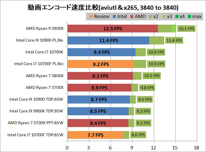 Intel Core i7 10700F_encode_aviutl_x265_3840-3840