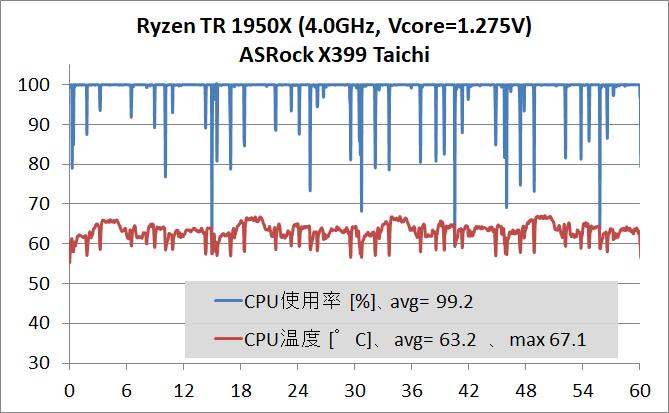 AMD Ryzen Threadripper 1950X OC_temp_2