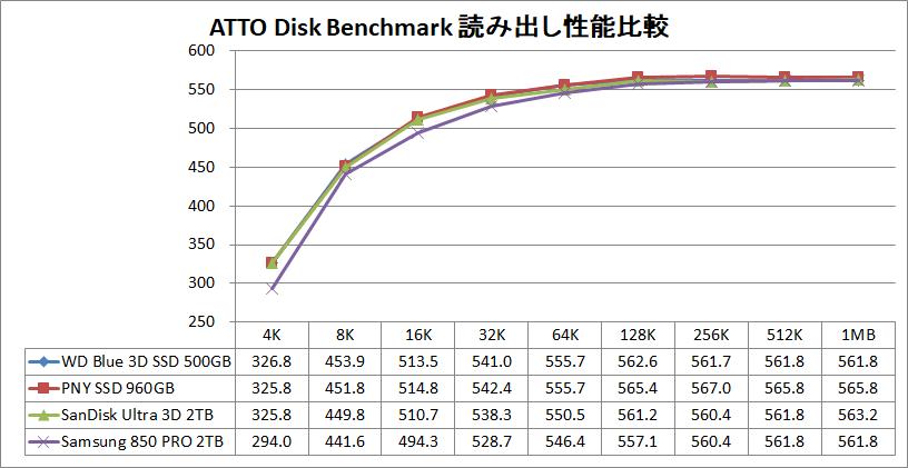 WD Blue 3D NAND SATA SSD 500GB_ATTO_read
