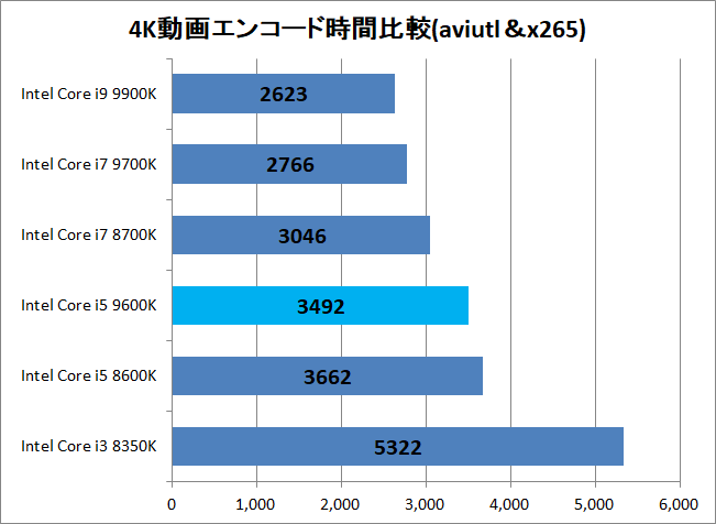 Intel Core i5 9600K_encode_x265_time