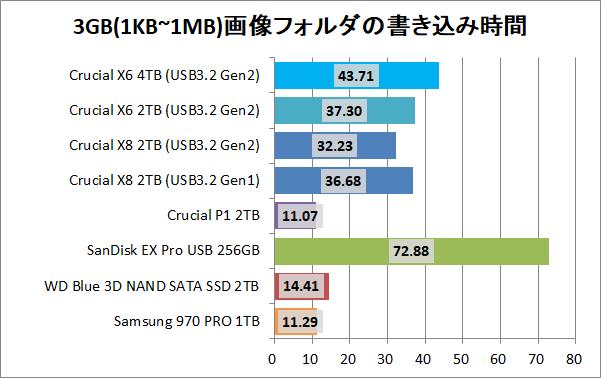 Crucial X8 Portable SSD 4TB_copy_6_pic3g_write