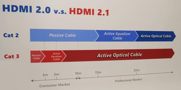 HDMI2.1_passive_active