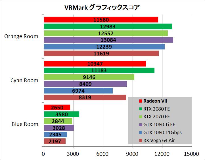 Radeon VII_bench_vr