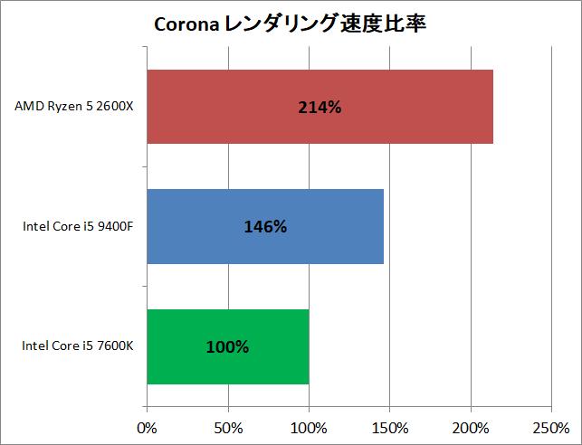 Core i5 9400F vs Ryzen 5 2600X_rendering_corona_perf