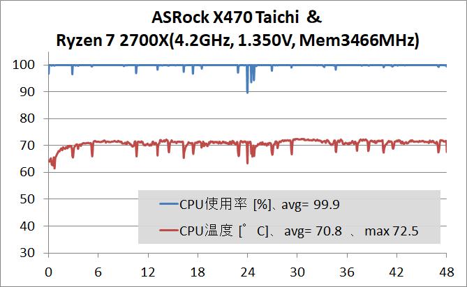 ASRock X470 Taichi_OC test_temp