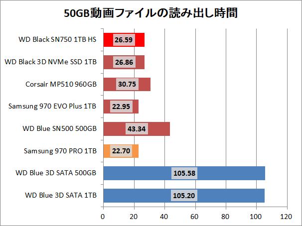 WD Black SN750 NVMe SSD 1TB HS_copy_movie_read