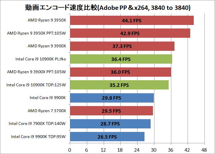 Intel Core i9 10900K_encode_ADPP_x264