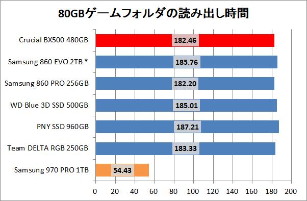 Crucial BX500 480GB_copy_game_read