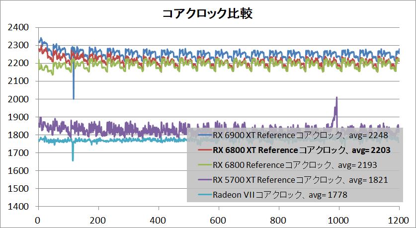 Radeon RX 6800 XT Reference_clock