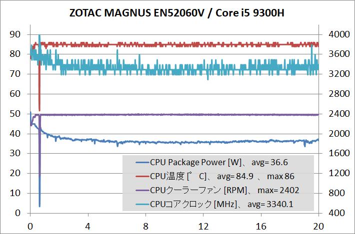 ZOTAC ZBOX Eシリーズ EN52060V_temp_CPU-stress[