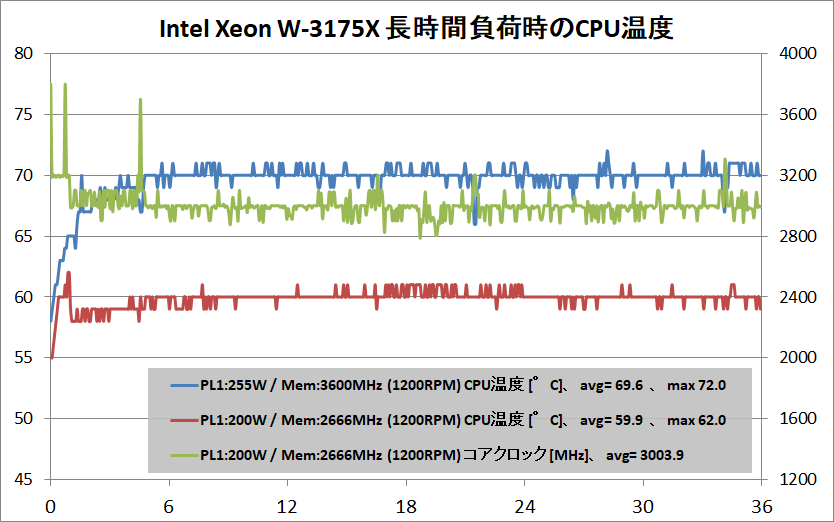 Intel Xeon W-3175X_temp