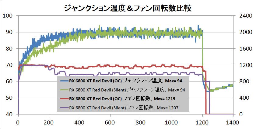 PowerColor Red Devil AMD Radeon RX 6800XT_temp-junction