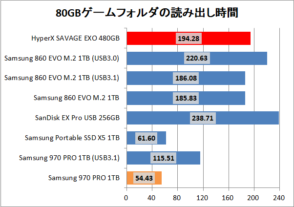 Kingston HyperX SAVAGE EXO 480GB_copy_game_read