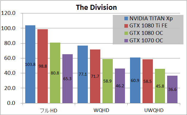 NVIDIA TITAN Xp_game_div