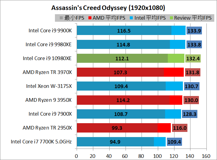AMD Ryzen 9 3950X_game_2_1920_acod