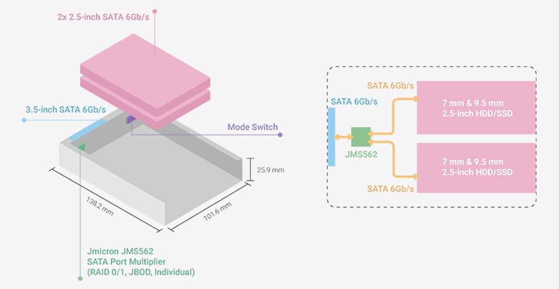 QNAP QDA-A2AR_architecture