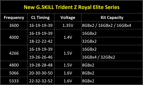G.Skill Trident Z Royal Elite-spec-sheet