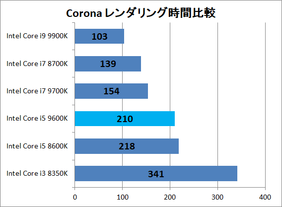 Intel Core i5 9600K_3dr_corona