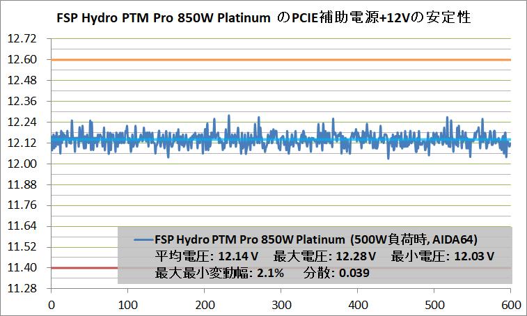 FSP Hydro PTM PRO 850W_V-Stability_PCIE+12V_500W_AIDA