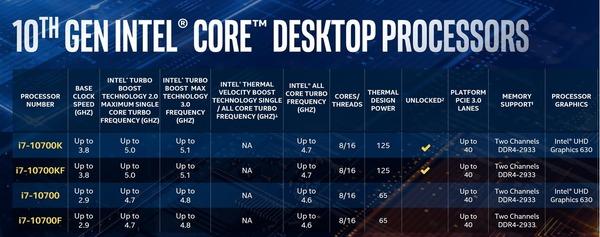 Intel 10th-Gen Comet Lake-S_lineup_Core i7