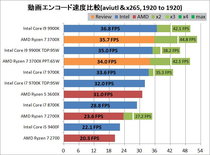 AMD Ryzen 7 3700X_encode_aviutl_x265_1920-1920