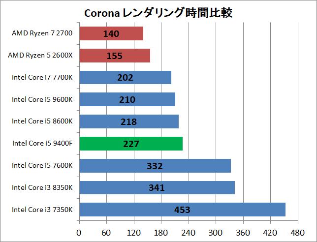 Core i5 9400F_rendering_corona_time