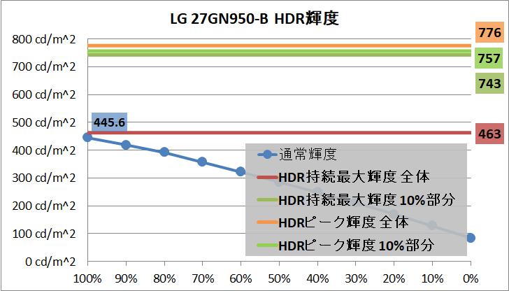 LG 27GN950-B_brightness_hdr
