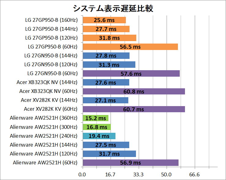 LG 27GP950-B_latency_2_system
