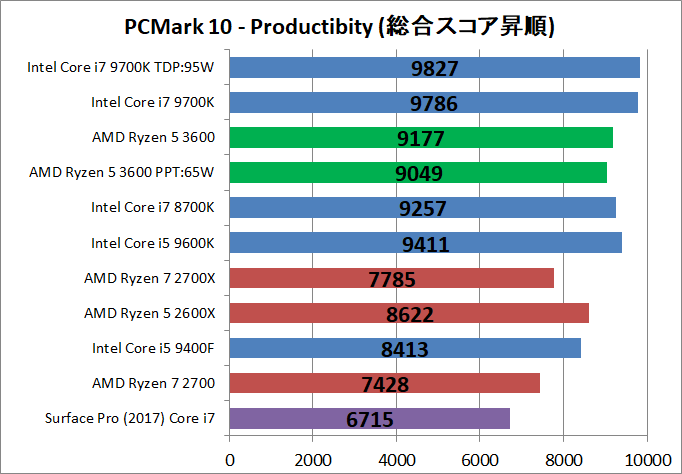 AMD Ryzen 5 3600_bench_PCM10_3