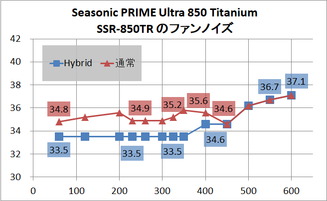 Seasonic PRIME Ultra 850 Titanium SSR-850TR_noise