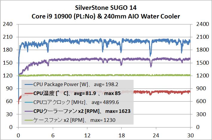 SilverStone SUGO 14_cpu-stress_temp