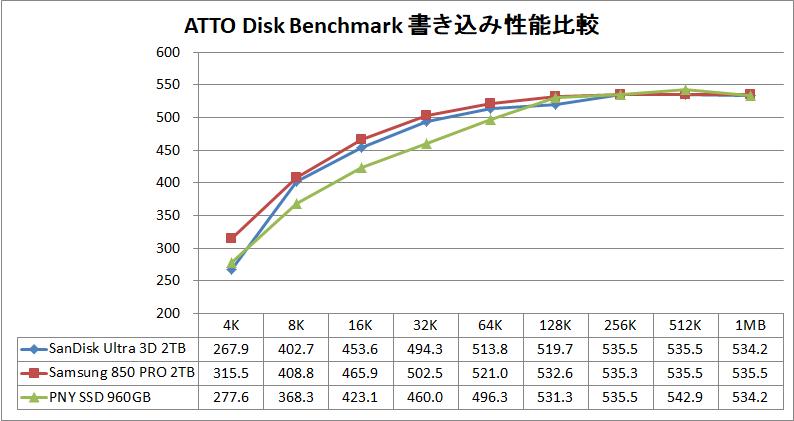 SanDisk 3D SSD 2TB_ATTO_Write