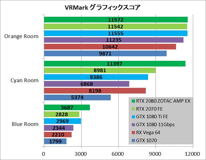ZOTAC GAMING GeForce RTX 2080 AMP Extreme_bench_vr