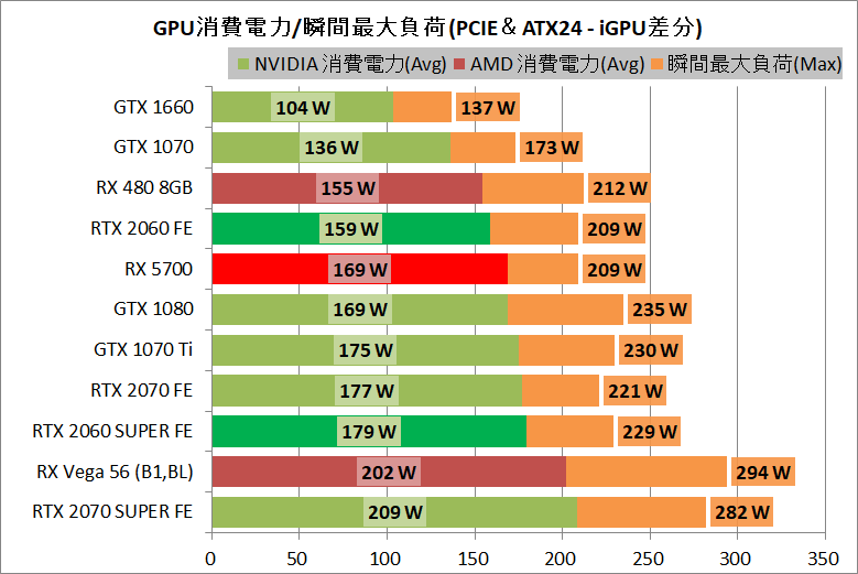 Radeon RX 5700_power