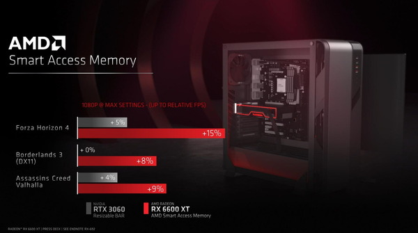 AMD Radeon RX 6600 XT_Smart Access Memory