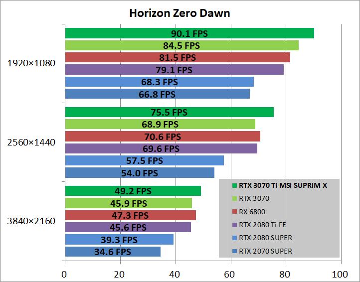 MSI GeForce RTX 3070 Ti SUPRIM X 8G_game_horizon