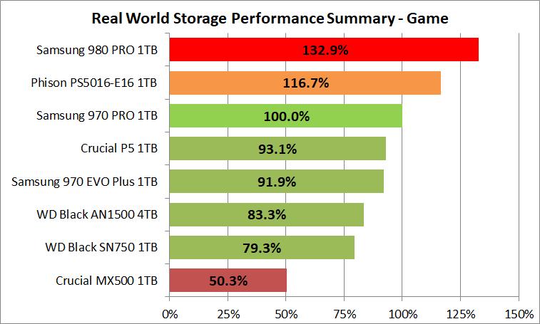 Samsung SSD 980 PRO 1TB_PCM10_3_Summary_Game