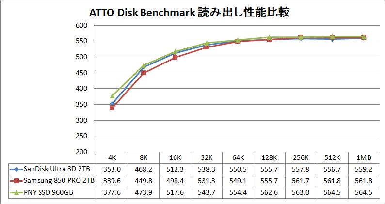 SanDisk 3D SSD 2TB_ATTO_Read