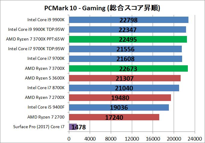 AMD Ryzen 7 3700X_bench_PCM10_5