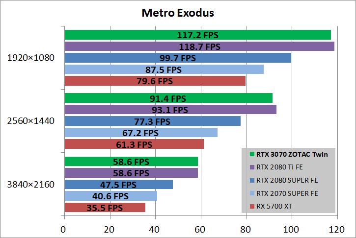 ZOTAC GAMING GeForce RTX 3070 Twin Edge_game_metro