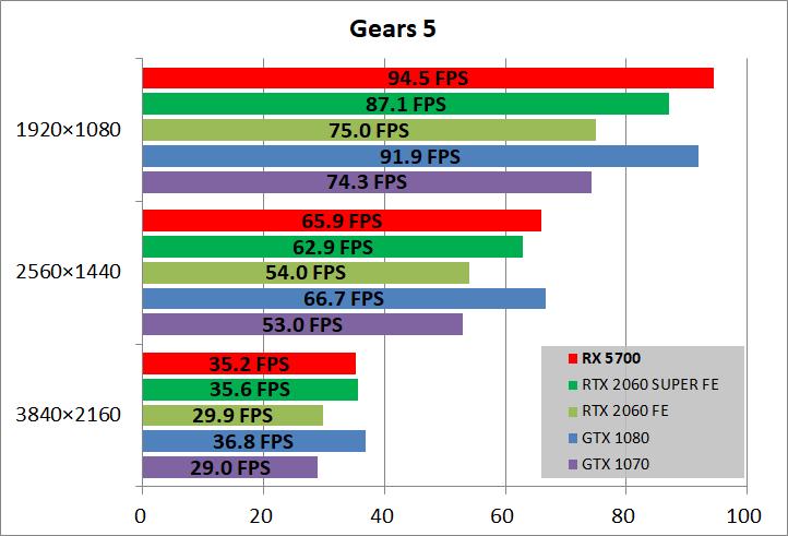 Radeon RX 5700_game_gears5