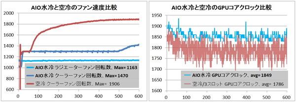 GPU AIO Water_Fan-and-Clock_RTX 3080