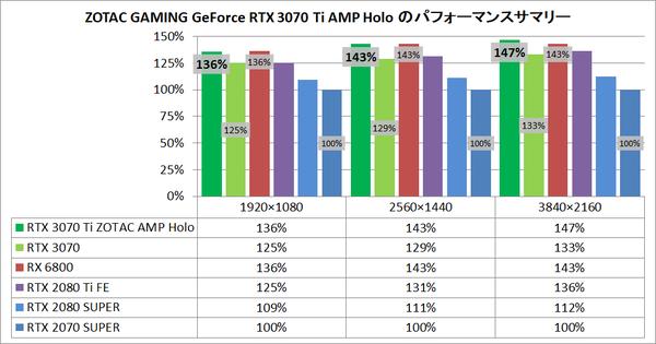 ZOTAC GAMING GeForce RTX 3070 Ti AMP Holo_pefsum