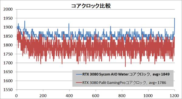 GeForce RTX 3080 Sycom AIO Water_clock