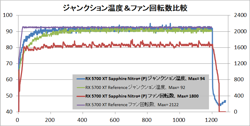 SAPPHIRE NITRO+ Radeon RX 5700 XT_temp-junction
